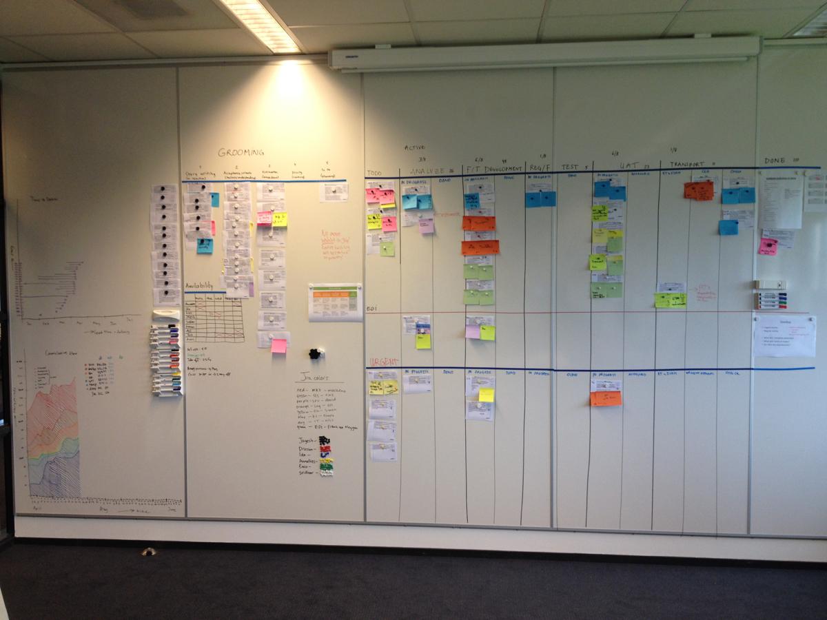 A kanban board for an SAP service team